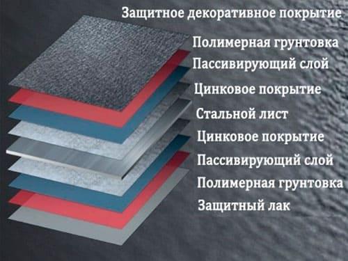 Монтаж кровли из модульной металлочерепицы в Минске и области