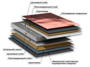 структура металлочерепицы норман norman