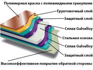 металлочерепица призма металлпрофиль структура