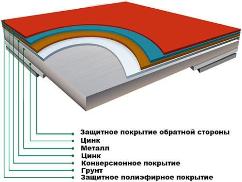 металлочерепица скайпрофиль
