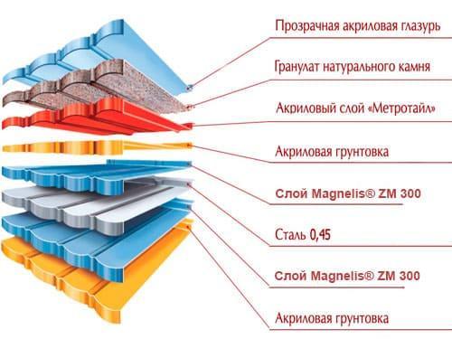 состав и структура композитной черепицы metrotile