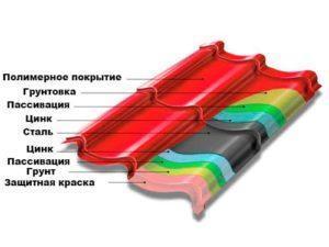 структура металлочерепицы grand line