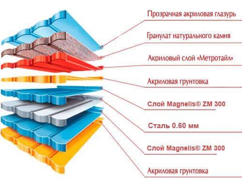 структура композитной черепицы метророман 2