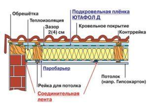 Гидроизоляционная пленка Jutafol