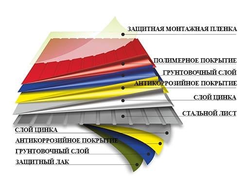 профнастил профлист структура