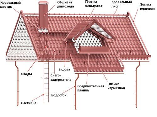 Монтаж (укладка) кровельного покрытия в Минске и области