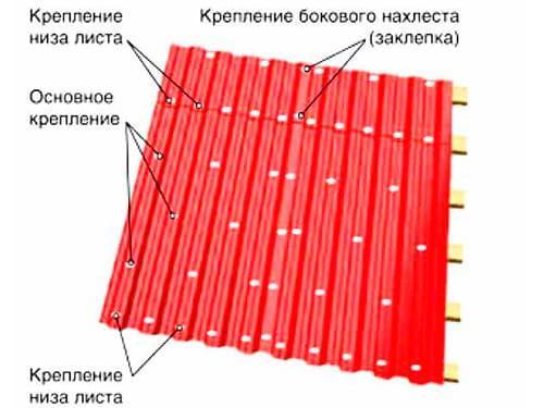 монтаж кровли из профнастила