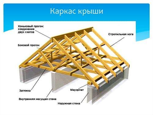 Монтаж кровли из композитной черепицы в Минске и области