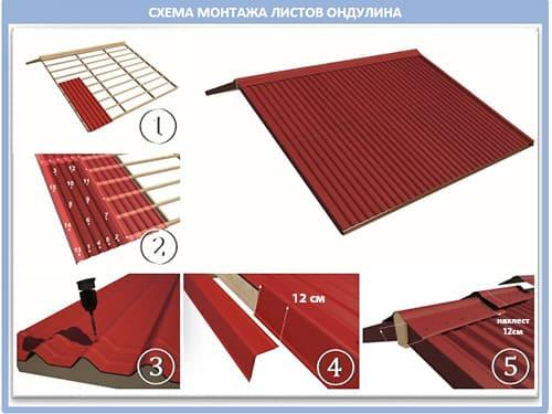 Монтаж (укладка) ондулина в Минске и области