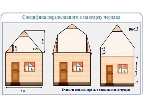Реконструкция кровли в Минске и области