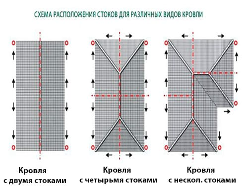 Монтаж водосточной системы из пластика в Минске и области