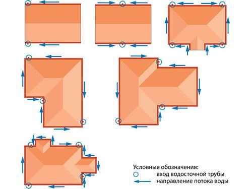 монтаж метеллической водосточной системы