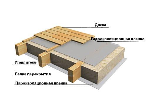 Утепление чердака в Минске и области