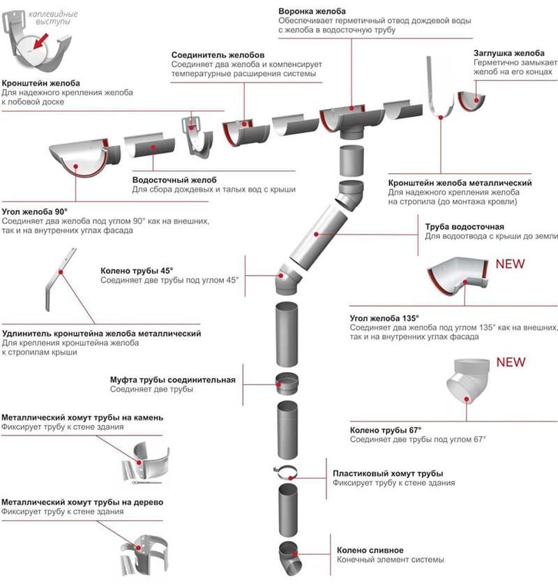 пластиковая водосточная система grand line