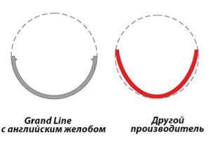 пластиковый водосток grand line