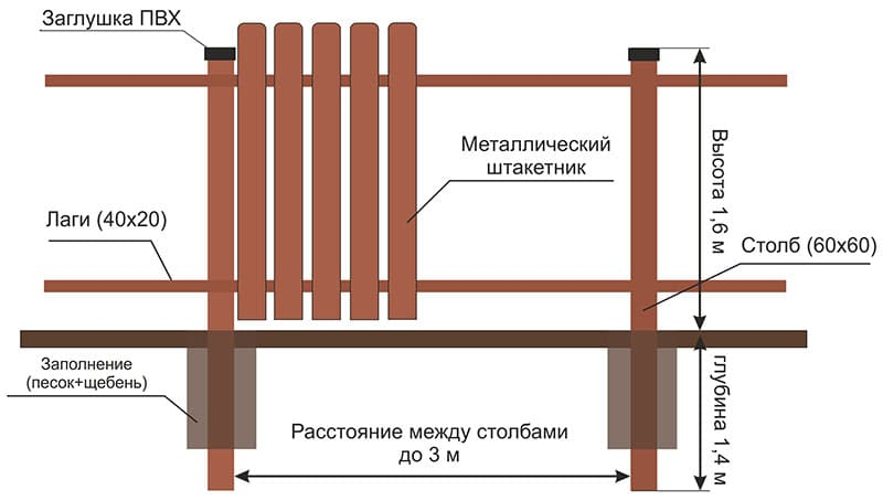 металлический штакетник монтаж