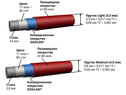 панельные ограждения light medium